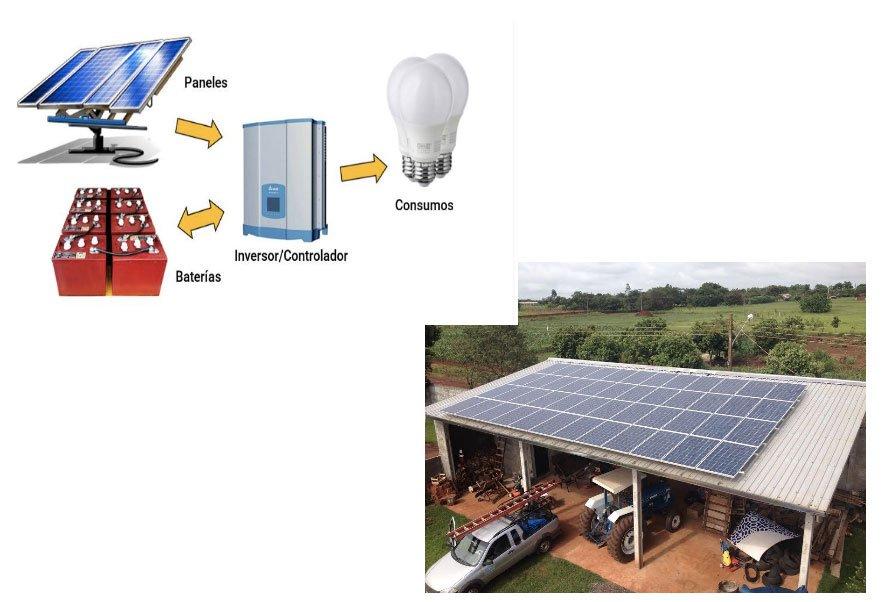 Sistemas On & Off Grid